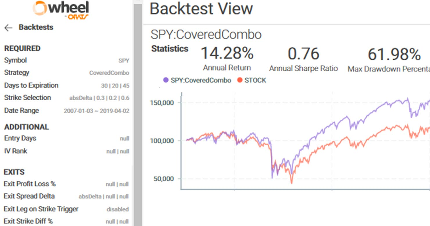 ORATS-BlgPst-NewBacktest